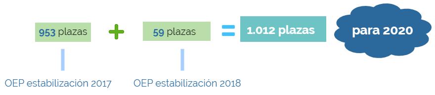 PLAZAS ESTABILIZACIÓN AUXILIAR DEL ESTADO 2020