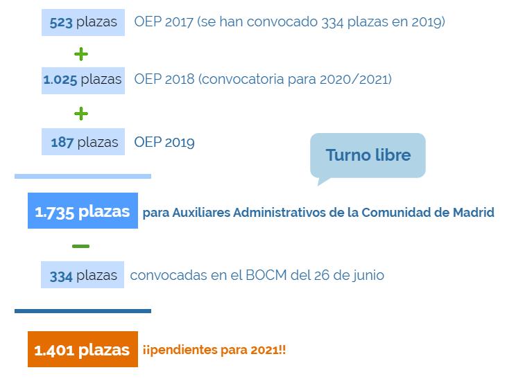 PLAZAS DESGLOSADAS 2021 AUXILIAR ADVO. CAM.