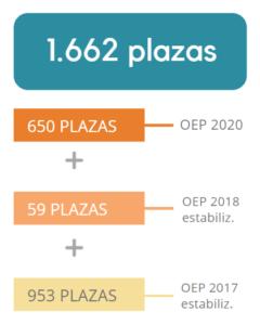 Plazas acumuladas Auxiliar del Estado
