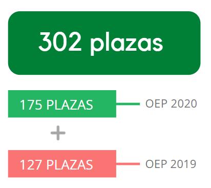 Plazas aprobadas para Administrativo de la Junta de Andalucía
